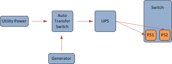 redundancy | not (always) the network on transfer switches for home use, transfer switch installation, ignition switch diagram, transfer switch connections, transfer switches for portable generators, transfer switch circuit, transfer switch schematic, auto on off switch diagram, transfer switch cable, transfer switch service, transfer switch generator, circuit diagram, transfer switch heater, home transfer switch diagram, transfer switch cover, whole house transfer switch diagram, automatic transfer switch diagram, transfer switch manual, transfer switch system, transfer switch transformer,